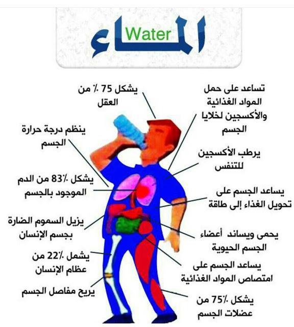 صورة فوائد الماء , الماء له فوائد عديده