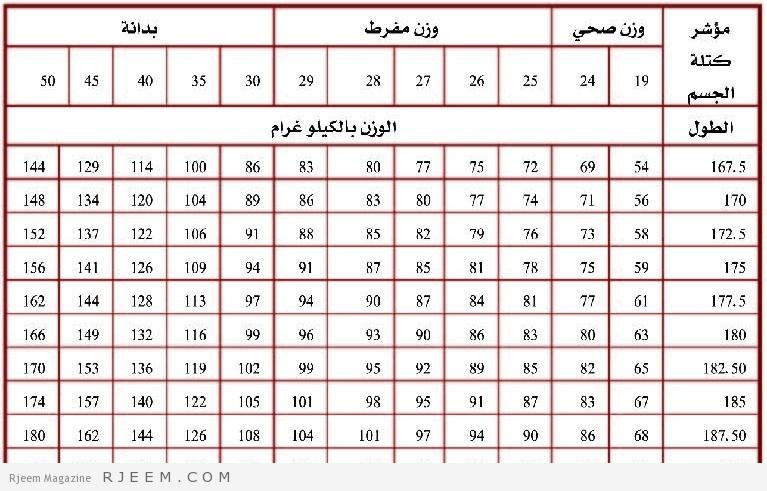حساب الوزن المثالي حسب الطول والعمر احساس ناعم