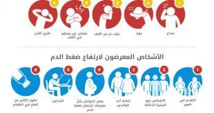 صور اعراض ارتفاع ضغط الدم , اهم طرق معرفة ارتفاع الضغط