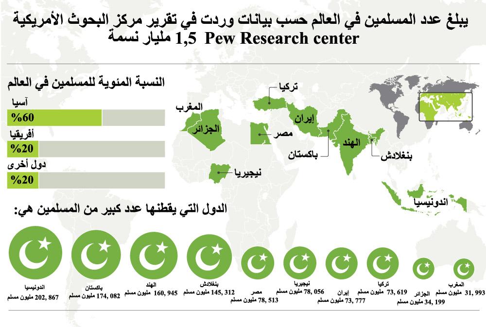 صورة كم عدد المسلمين في العالم , اعداد المسلمين في انحاء العالم