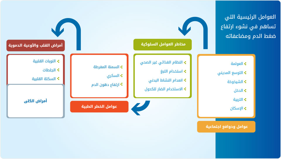 صور مرض الضغط , اعراض وعلاج مرض الضغط