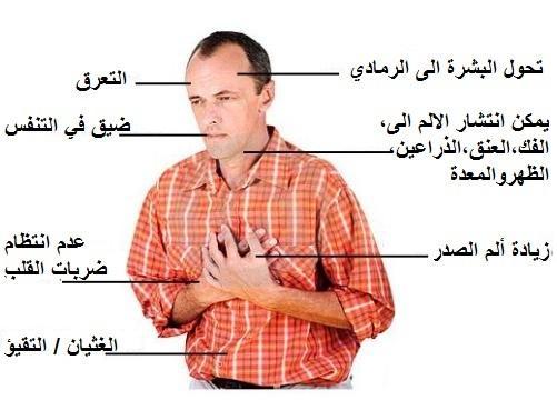 صور اعراض امراض القلب , اسباب مرض القلب