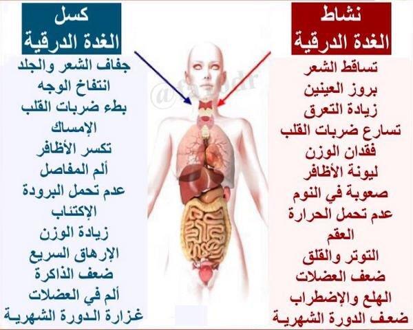صور اعراض قصور الغدة الدرقية , اسباب مرض الغدة الدرقية